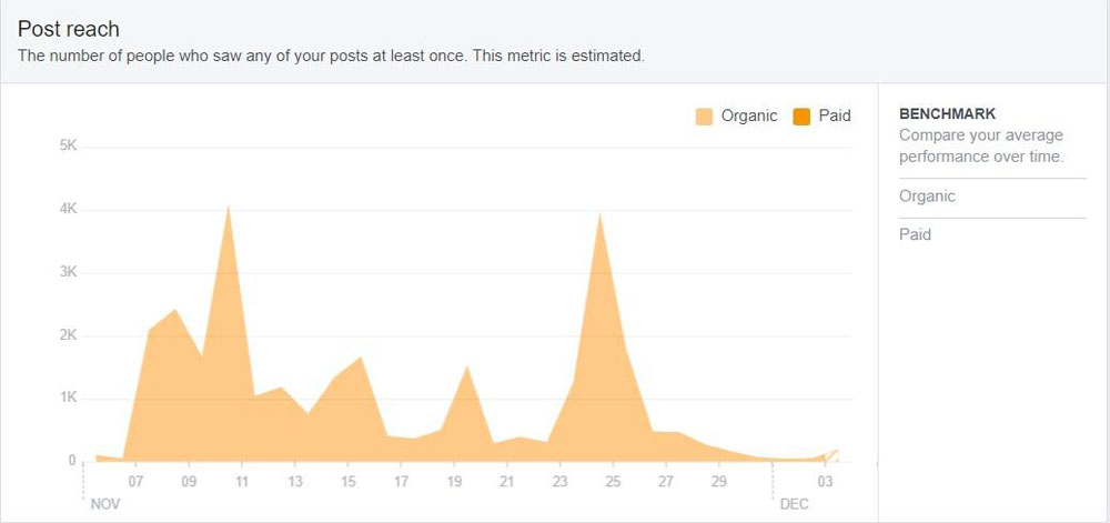 Organic and paid post reach