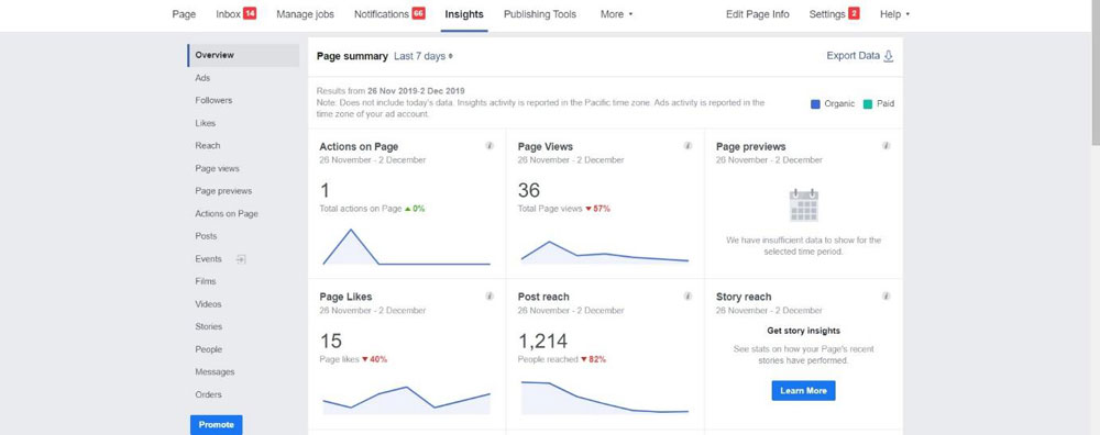 Insights dashboard of Facebook page