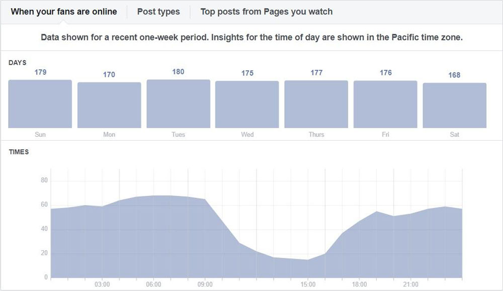 Audience engagement and the top posts of the pages