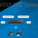 VOIP-PBX Systems